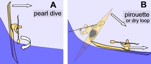 Kayak pirouette or dry loop in surf