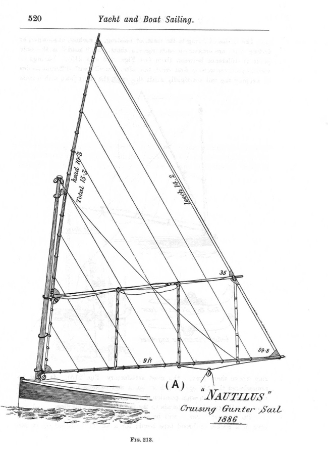 "Dixon Kemp ""Manual of Yacht and Boat Sailing"" 1895 p520"